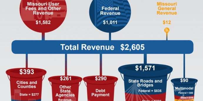 A breakdown of transportation funding